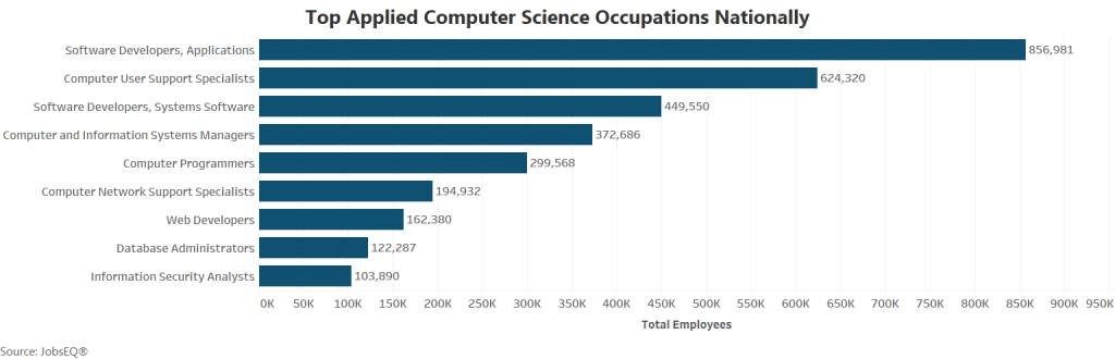 computer science jobs nationally