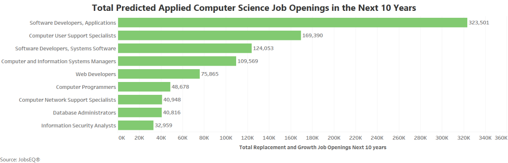 computer science job openings